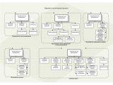 Варианты организации типовых проектов 1